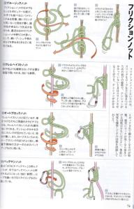 図2 フリクションノットの一覧