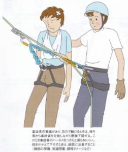 図5 要救助者と救助者の位置と誘導スリングの掛け方